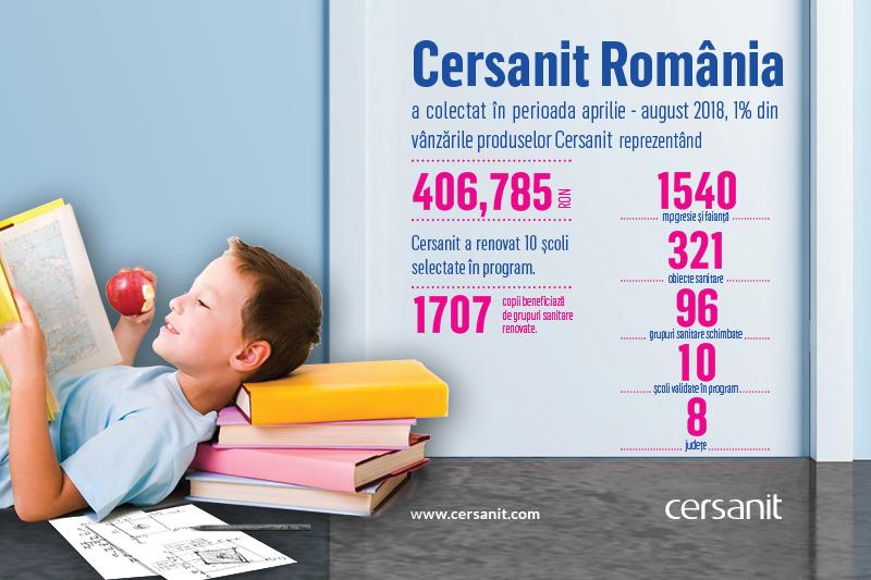 """Proiect CERSANIT in scolile publice romanesti """"Cersanit trece baia pe curat. La scoala, ca acasa"""""""